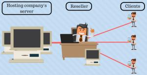 hosting reseller EN 1 e1492070624261