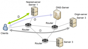 replicated DNS