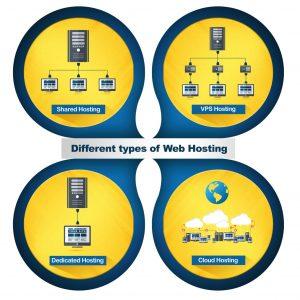 Web Hosting in Pakistan