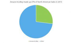 Amazon eBay North American Sales