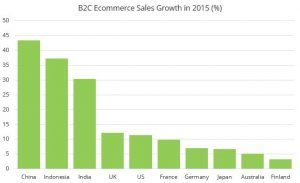 B2C Ecommerce Sales Growth Country