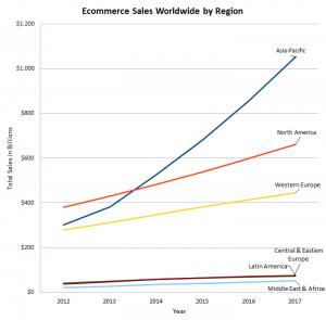 Online Sales Worldwide
