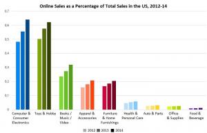 Online Sales as Percentage of Total Sales