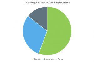 Percentage of Total US Ecommerce Traffic