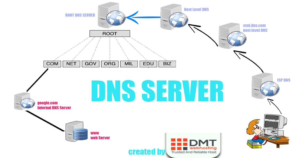 DNS Server 1